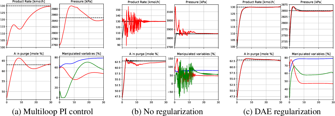 Figure 1 for Regularizing Trajectory Optimization with Denoising Autoencoders