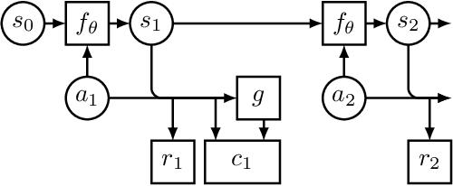Figure 3 for Regularizing Trajectory Optimization with Denoising Autoencoders