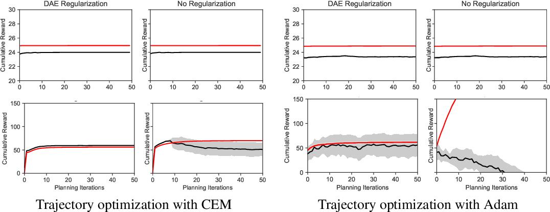 Figure 4 for Regularizing Trajectory Optimization with Denoising Autoencoders