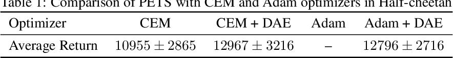 Figure 2 for Regularizing Trajectory Optimization with Denoising Autoencoders