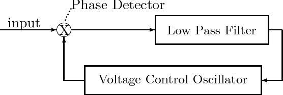 A phase and frequency locking loop for engine air-fuel ratio