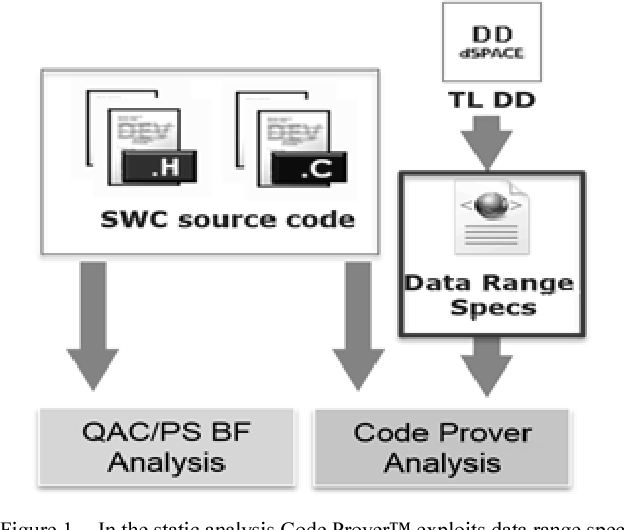 A Comparative Study of Static Analysis Tools for AUTOSAR Automotive