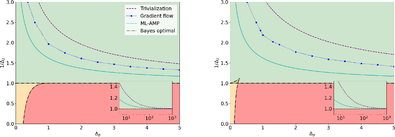 Figure 1 for Passed & Spurious: analysing descent algorithms and local minima in spiked matrix-tensor model