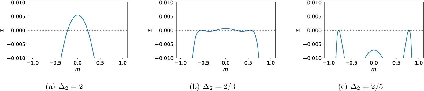 Figure 3 for Passed & Spurious: analysing descent algorithms and local minima in spiked matrix-tensor model