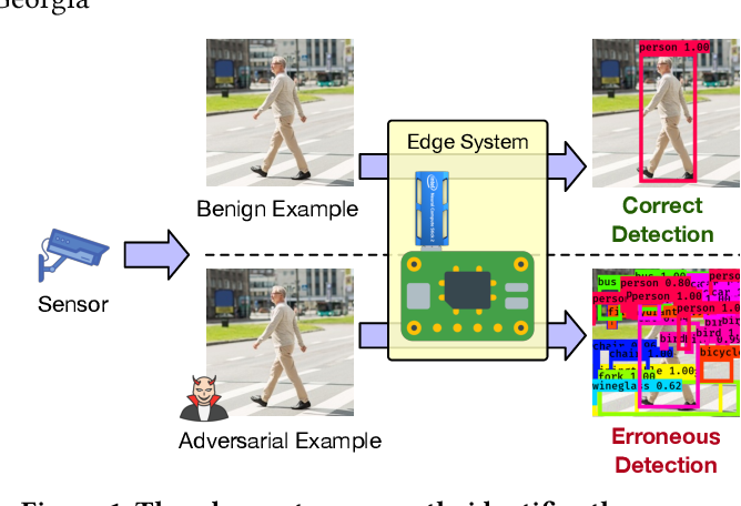 Figure 1 for TOG: Targeted Adversarial Objectness Gradient Attacks on Real-time Object Detection Systems