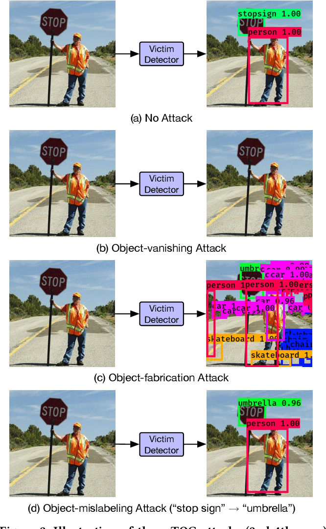 Figure 3 for TOG: Targeted Adversarial Objectness Gradient Attacks on Real-time Object Detection Systems