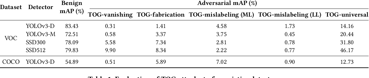 Figure 2 for TOG: Targeted Adversarial Objectness Gradient Attacks on Real-time Object Detection Systems