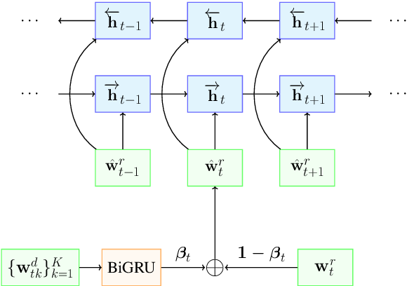 Figure 1 for Improving Response Selection in Multi-Turn Dialogue Systems by Incorporating Domain Knowledge