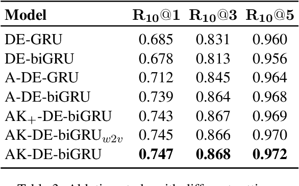 Figure 3 for Improving Response Selection in Multi-Turn Dialogue Systems by Incorporating Domain Knowledge