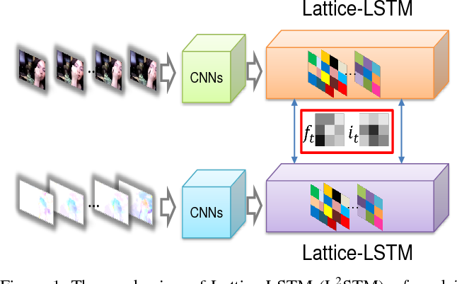 Figure 1 for Lattice Long Short-Term Memory for Human Action Recognition