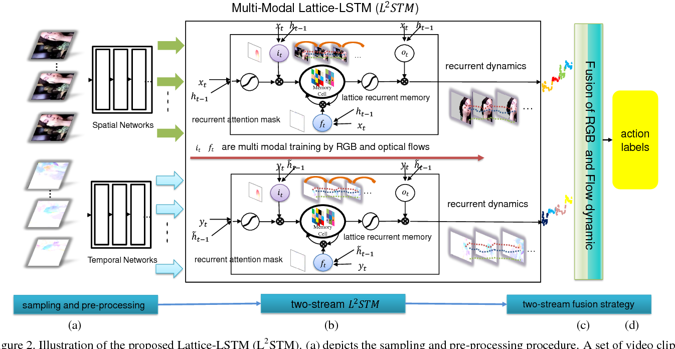 Figure 3 for Lattice Long Short-Term Memory for Human Action Recognition