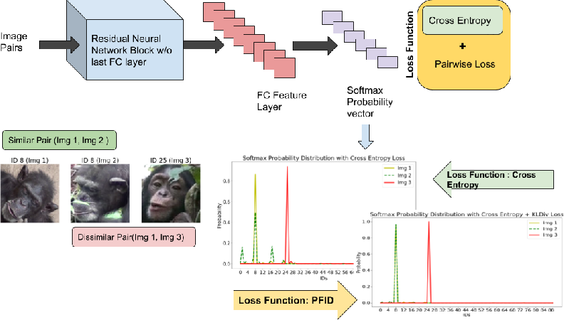 Figure 3 for Primate Face Identification in the Wild