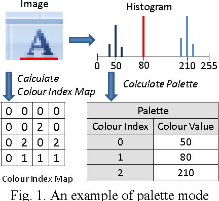 Fig. 1. An example of palette mode