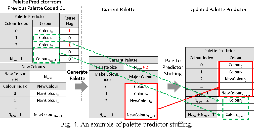 Fig. 4. An example of palette predictor stuffing.