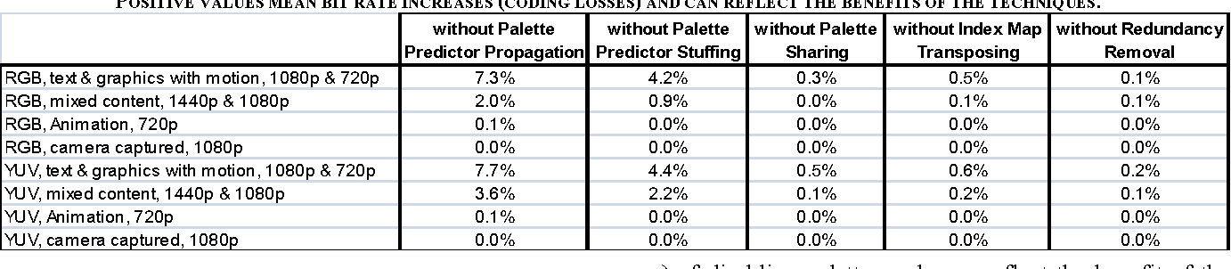 TABLE II BD-RATE PERFORMANCE OF THE PROPOSED PALETTE TECHNIQUES. THE ANCHOR IS SCM-3.0. THE TEST IS SCM-3.0 DISABLING EACH TECHNIQUE. POSITIVE VALUES MEAN BIT RATE INCREASES (CODING LOSSES) AND CAN REFLECT THE BENEFITS OF THE TECHNIQUES.