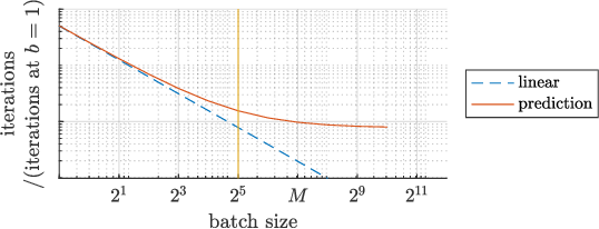 Figure 1 for Critical Parameters for Scalable Distributed Learning with Large Batches and Asynchronous Updates