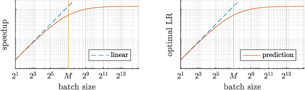 Figure 3 for Critical Parameters for Scalable Distributed Learning with Large Batches and Asynchronous Updates