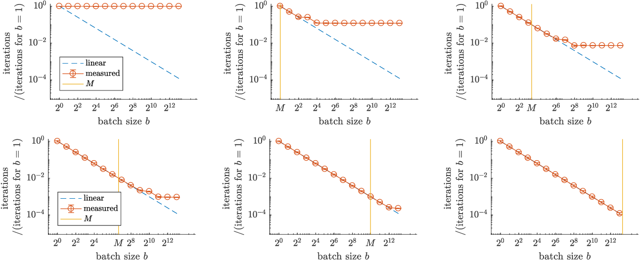 Figure 4 for Critical Parameters for Scalable Distributed Learning with Large Batches and Asynchronous Updates