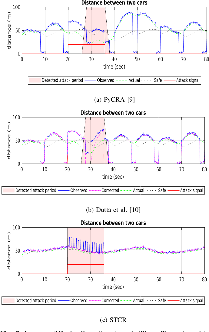 Figure 2 from Detecting and Mitigating Spoofing Attack
