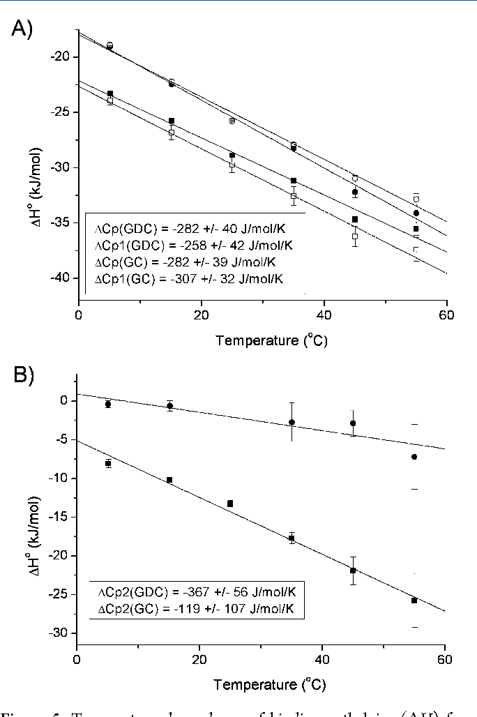 Figure 5. Temperature dependence of binding enthalpies (ΔH) for the primary (A) and the secondary sites (B), obtained by global fits of the 1 and 2 site model to 3 titrations at each temperature. Enthalpies obtained with the 2 site model are represented by closed symbols (GDC: ■, GC: ●) while the 1 site model yields the open symbols (GDC: □, GC: ○). The error bars represent the 95% asymptotic confidence intervals. Values of ΔCp are calculated as the slope of the lines and listed in the text boxes along with the 95% confidence intervals. The plotted data are from Table 1.