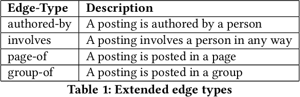 Figure 2 for A Social Search Model for Large Scale Social Networks
