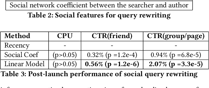 Figure 3 for A Social Search Model for Large Scale Social Networks