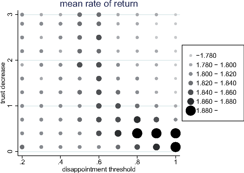 Fig. 1 Effect of parameter changes on collective return of investors, measured as (amount invested repaid + interest) / amount invested. All other parameters at their baseline value; averages over 300 runs per parameter combination, period 100 (patterns typically stable after 20–50 periods).