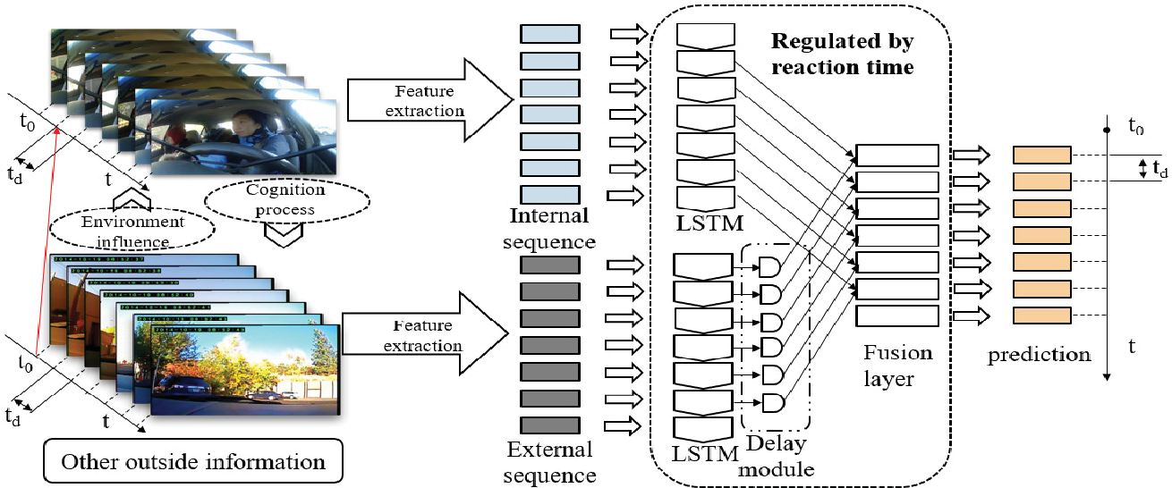 Figure 2 for Driving maneuvers prediction based on cognition-driven and data-driven method