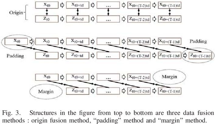 Figure 3 for Driving maneuvers prediction based on cognition-driven and data-driven method