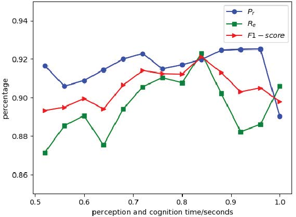 Figure 4 for Driving maneuvers prediction based on cognition-driven and data-driven method