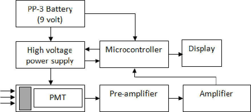 Figure 6 from A FIRST RESPONSE MICROCONTROLLER BASED DIGITAL
