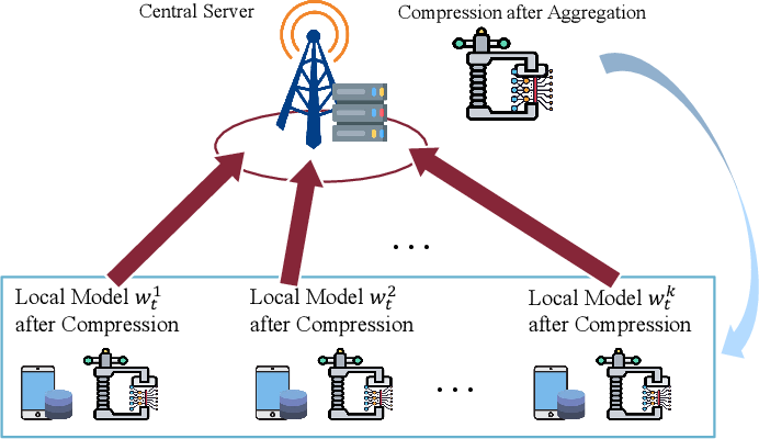 Figure 1 for Communication-Efficient Federated Learning with Dual-Side Low-Rank Compression