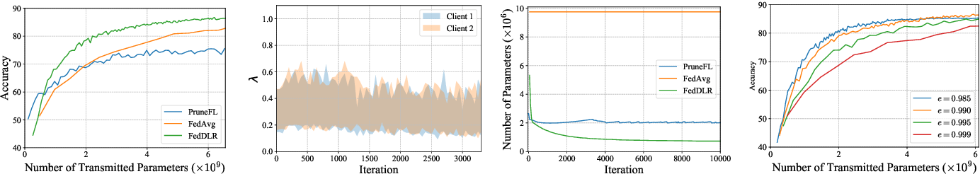 Figure 2 for Communication-Efficient Federated Learning with Dual-Side Low-Rank Compression