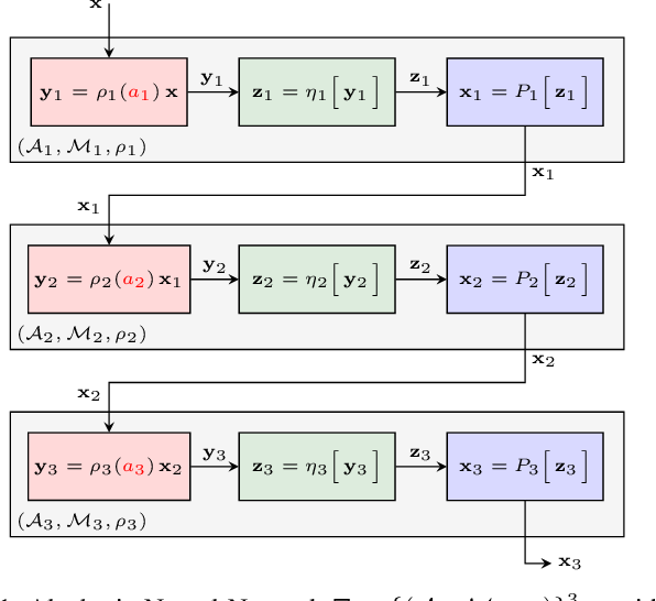 Figure 1 for Algebraic Neural Networks: Stability to Deformations