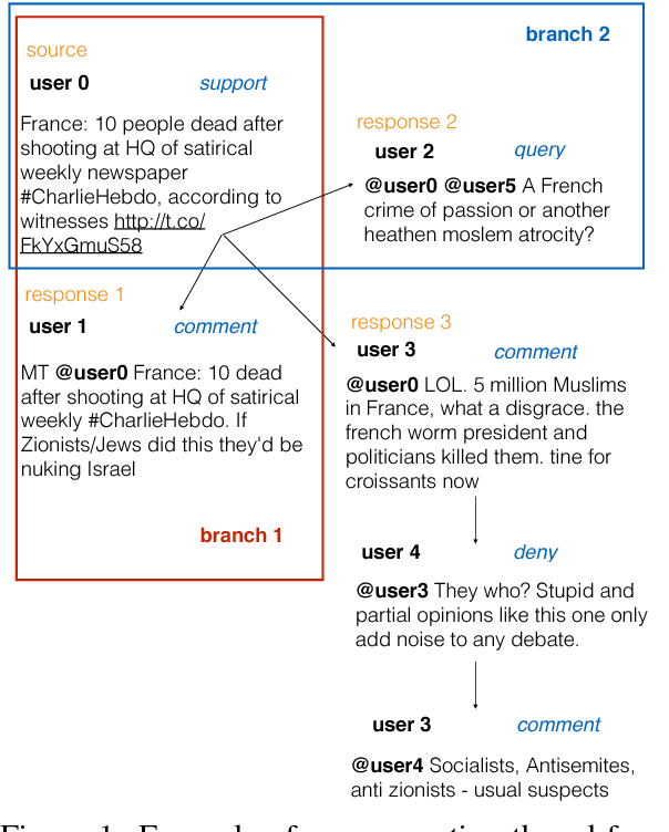 Figure 1 for Turing at SemEval-2017 Task 8: Sequential Approach to Rumour Stance Classification with Branch-LSTM