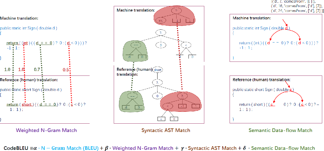 Figure 1 for CodeBLEU: a Method for Automatic Evaluation of Code Synthesis