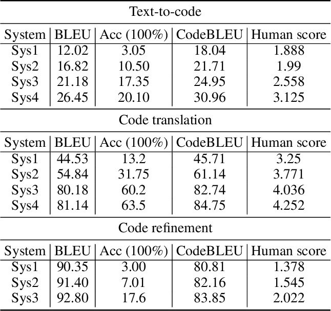 Figure 4 for CodeBLEU: a Method for Automatic Evaluation of Code Synthesis