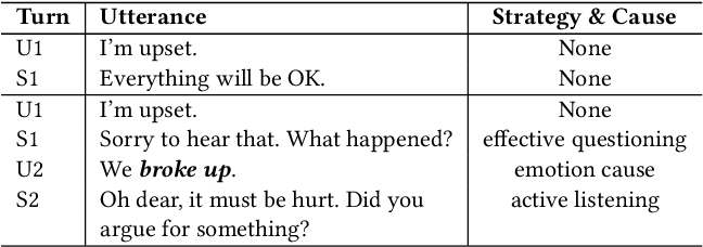 Figure 1 for Towards an Online Empathetic Chatbot with Emotion Causes