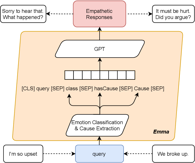 Figure 2 for Towards an Online Empathetic Chatbot with Emotion Causes