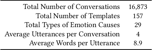 Figure 3 for Towards an Online Empathetic Chatbot with Emotion Causes