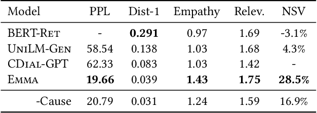 Figure 4 for Towards an Online Empathetic Chatbot with Emotion Causes