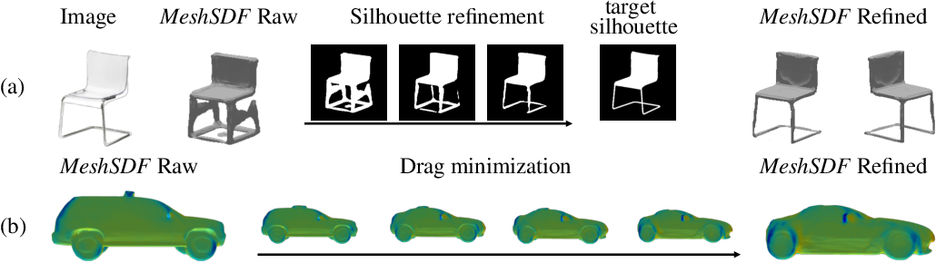 Figure 1 for MeshSDF: Differentiable Iso-Surface Extraction