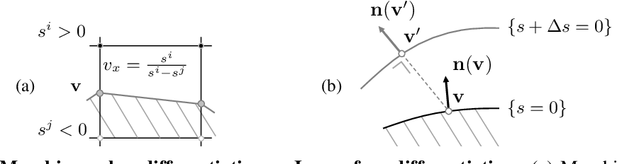 Figure 3 for MeshSDF: Differentiable Iso-Surface Extraction