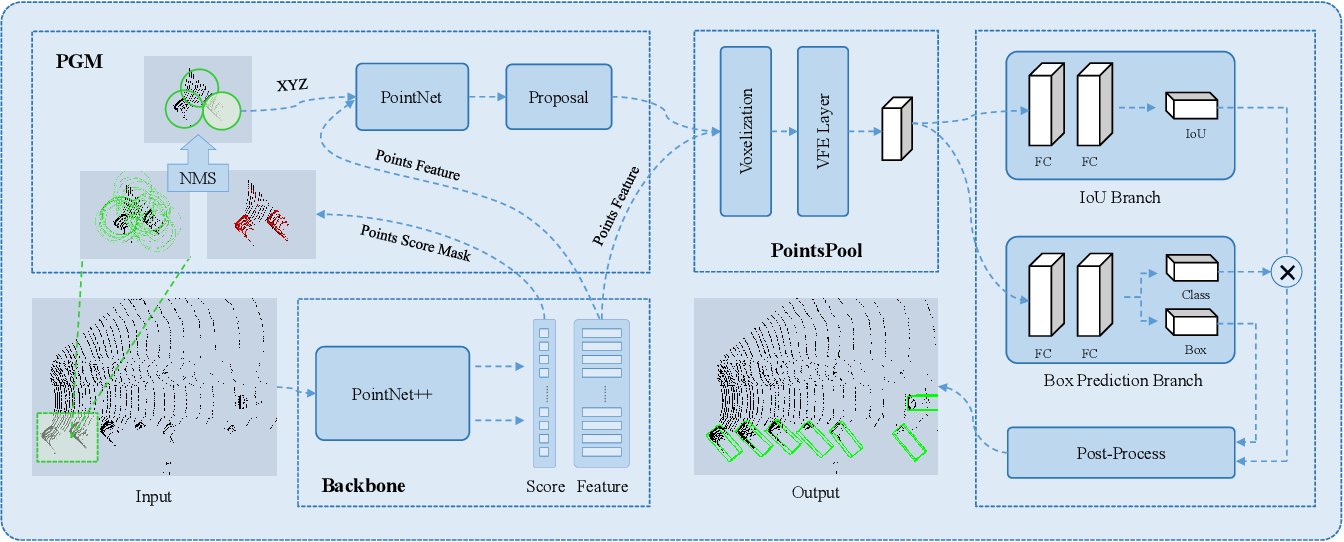 Figure 1 for STD: Sparse-to-Dense 3D Object Detector for Point Cloud