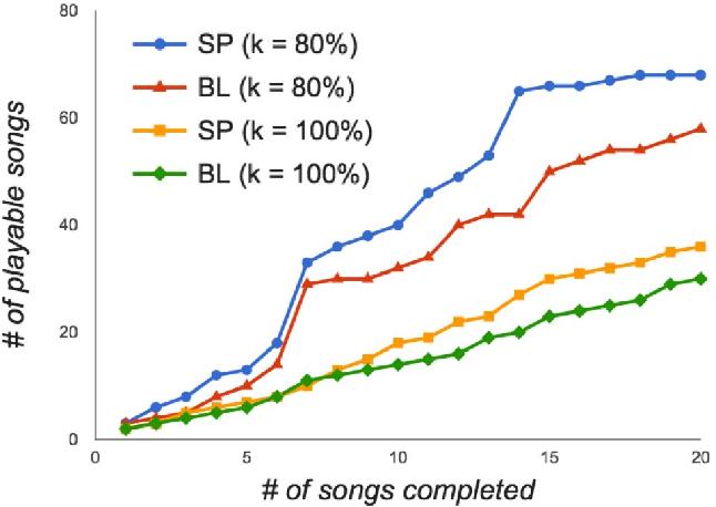 Strummer: An interactive guitar chord practice system - Semantic Scholar