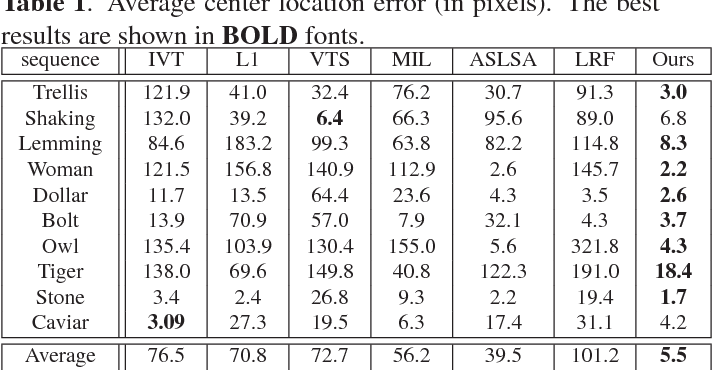 Table 1. Average center location error (in pixels). The best results are shown in BOLD fonts.