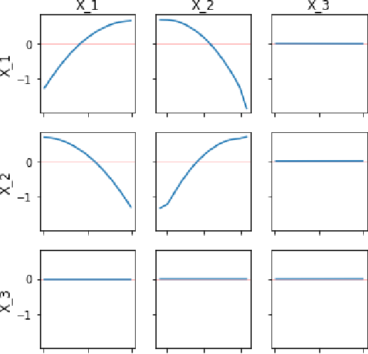 Figure 4 for Model Interpretation: A Unified Derivative-based Framework for Nonparametric Regression and Supervised Machine Learning