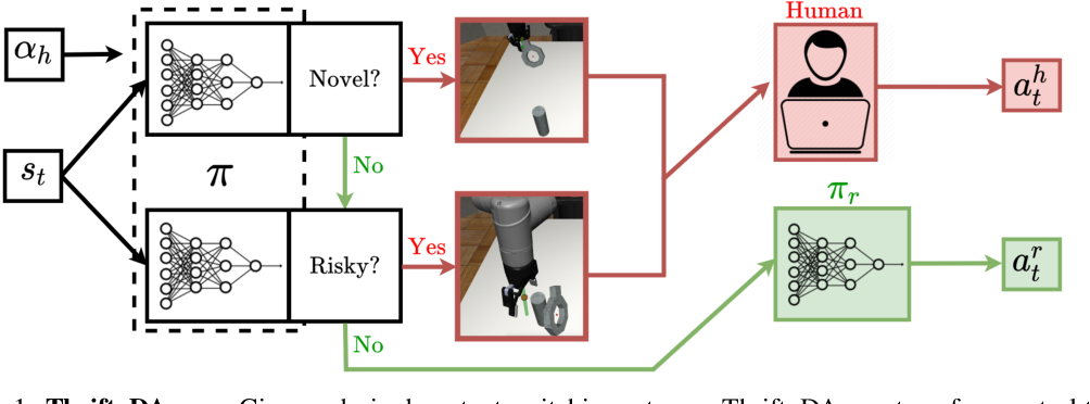 Figure 1 for ThriftyDAgger: Budget-Aware Novelty and Risk Gating for Interactive Imitation Learning