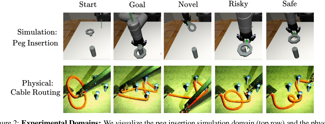 Figure 3 for ThriftyDAgger: Budget-Aware Novelty and Risk Gating for Interactive Imitation Learning