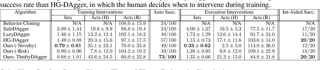 Figure 2 for ThriftyDAgger: Budget-Aware Novelty and Risk Gating for Interactive Imitation Learning